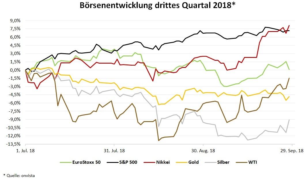 Boersenentwicklung im 3 Quartal 2018: EuroStoxx 50, S&P 500, Nikkei, Gold, Silber und WTI