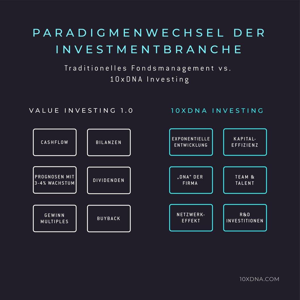 Value vs. 10xDNA Investing_Zeichenfläche 1 Kopie 2