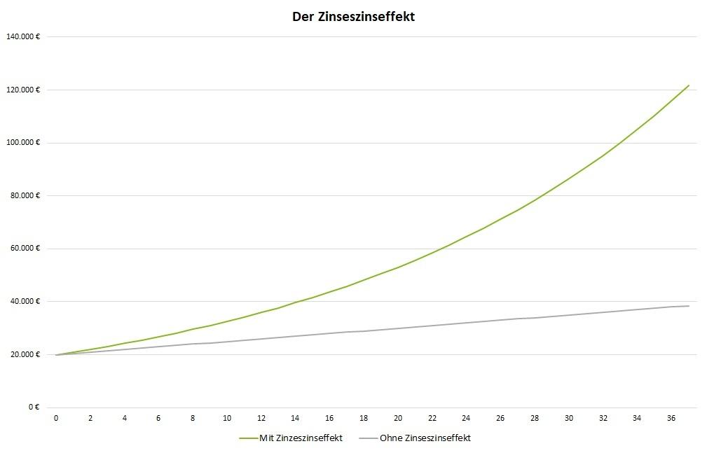 Definition Zinseszinseffekt: Die Wirkung des Zinseszinseffekt auf die Vermögensentwicklung (Grafik)