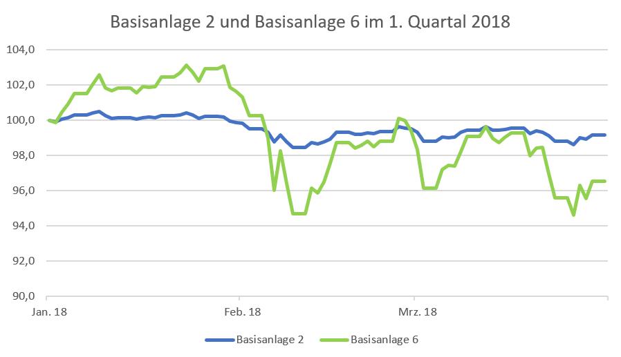Performance-Entwicklung der investify Basisanlagen