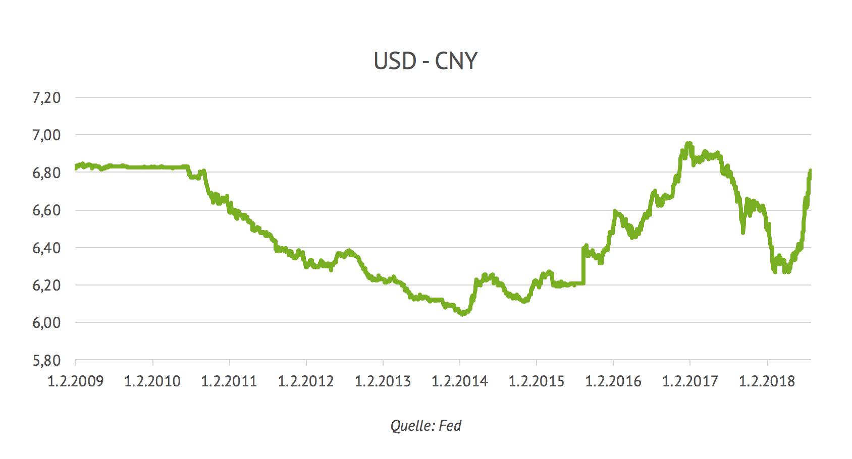 Entwicklung USD CNY 2018