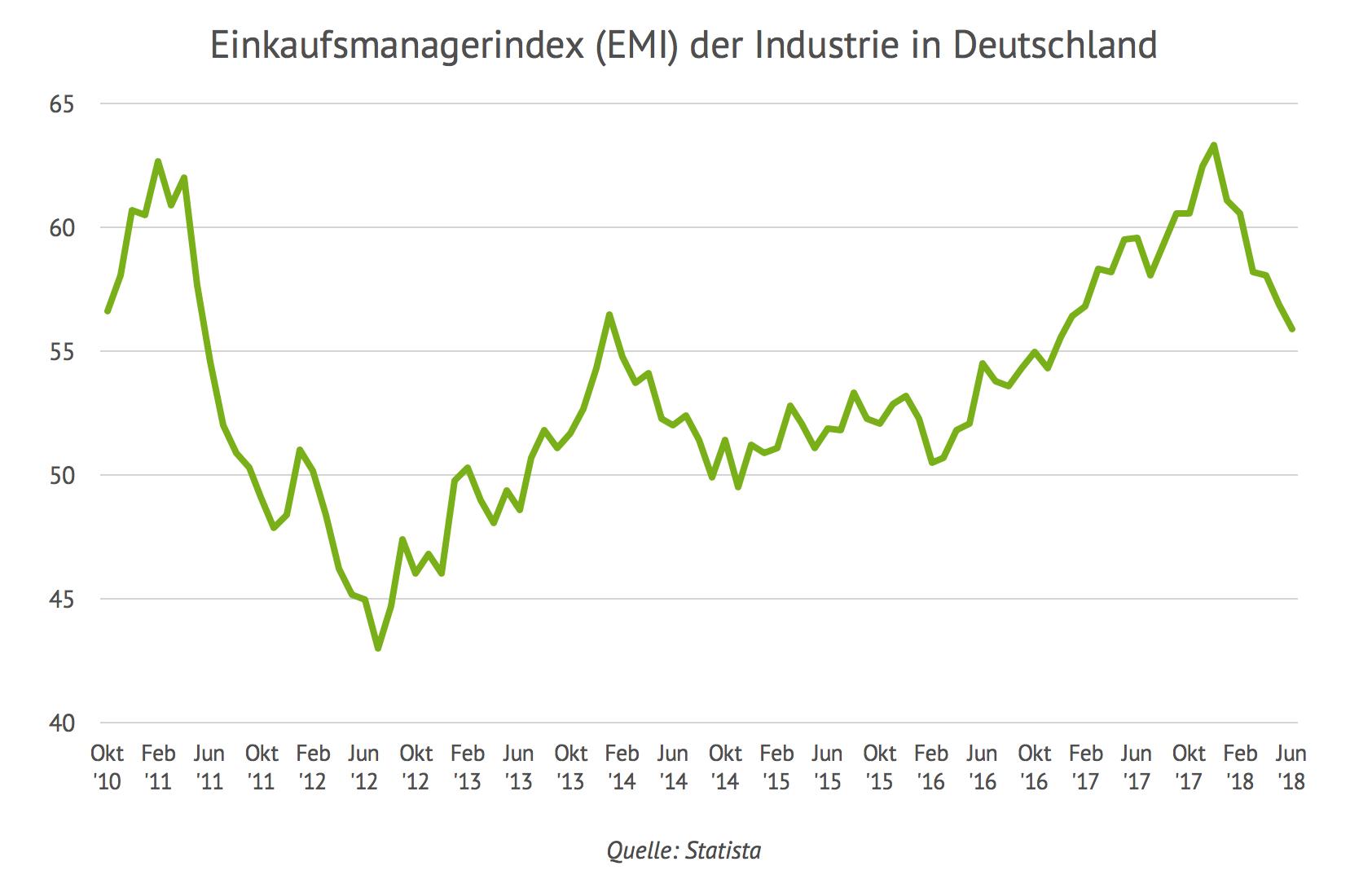 Einkaufsmanagerindex (EMI) der Industrie in Deutschland