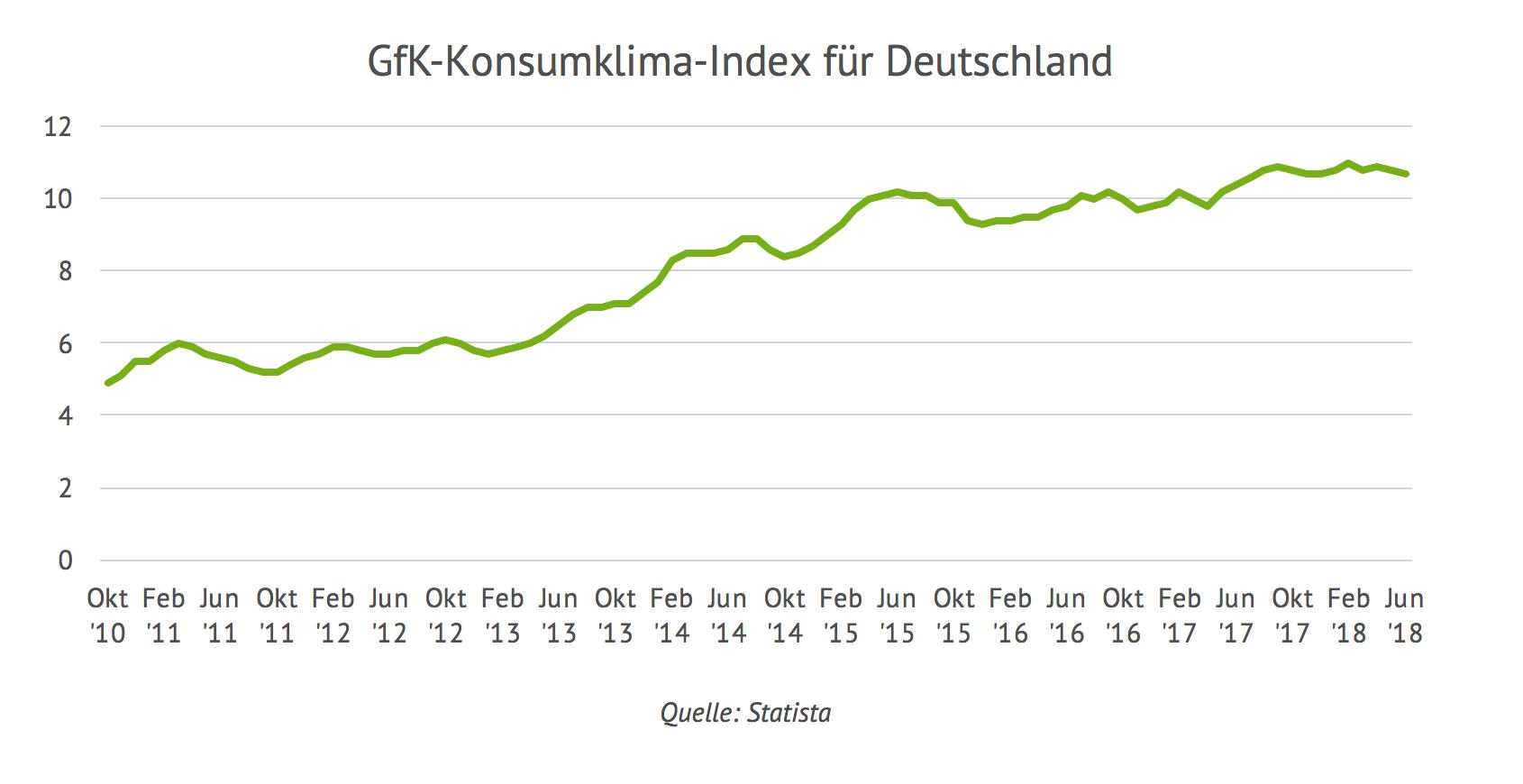 GFK Konsumklimaindex für Deutschland