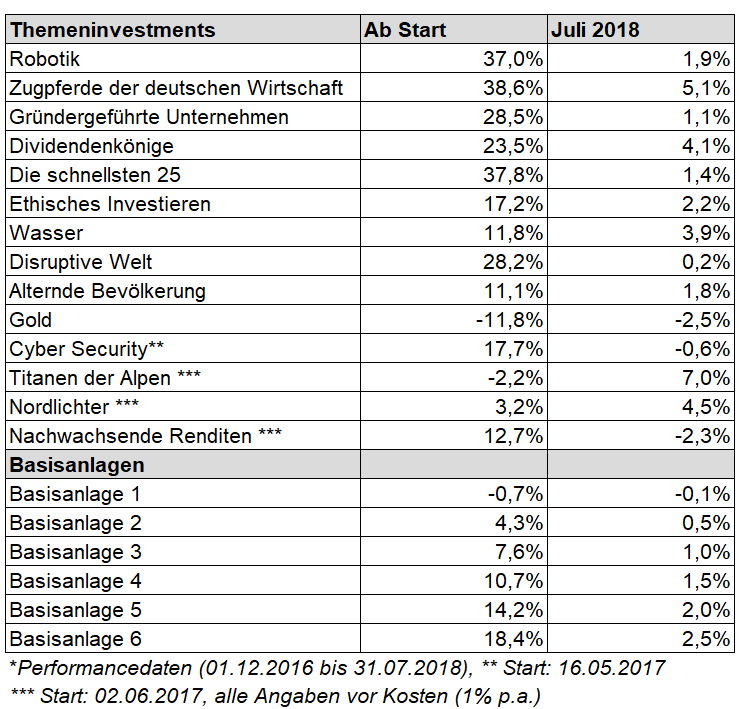 Screenshot Performances Themendienst Juli 2018