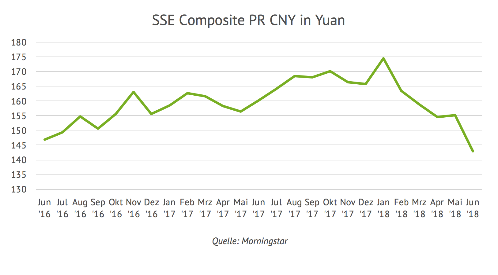 Entwicklung SSE Composite PR CNY in Yuan