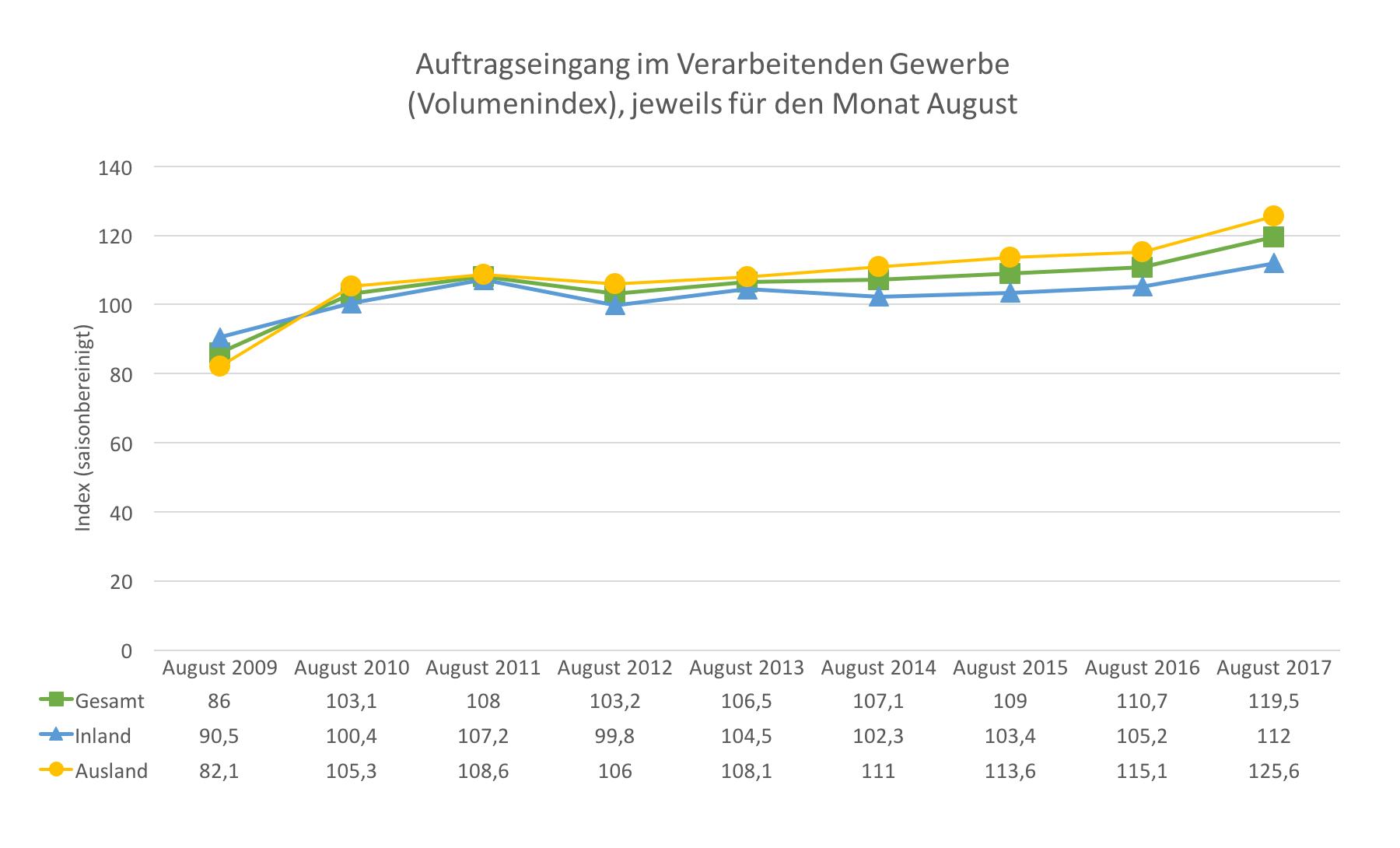 Auftragseingang Deutsche Wirtschaft 2017