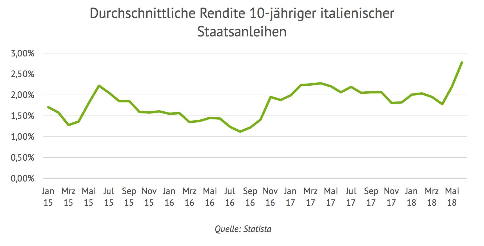 Durchschnittliche Rendite 10-jähriger italienischer Staatsanleihen