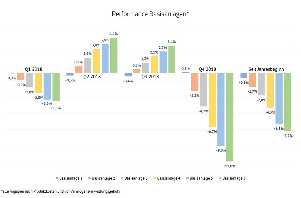 PerformanceBasisanlageQ1Q2Q3Q4YTD