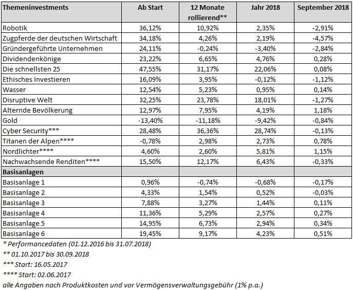 Performanceübersicht der investify Anlagetehemn und der Basisanlage